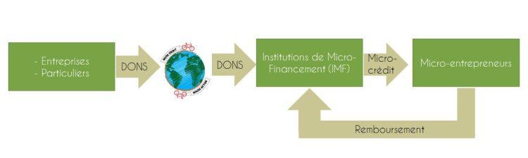 Micro-crédit Macro-Action