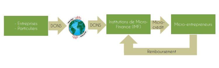 Fonctionnement Micro-crédit Macro-Action
